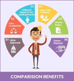Health Insurance Comparison Benefits