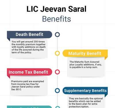 Benefits LIC Jeevan Saral