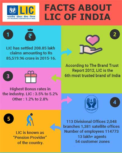 Facts About LIC Of India